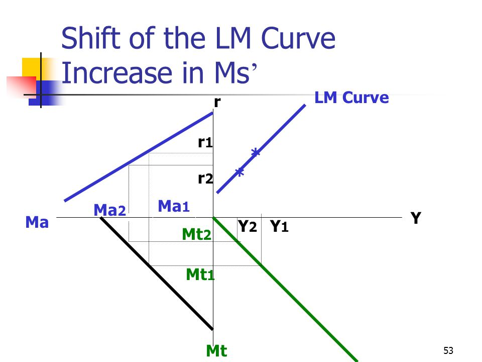 53 Shift of the LM Curve Increase in Ms r Ma Mt r1r1 Ma 1 Mt 1 Y1Y1 * r2r2 Ma 2 Mt 2 Y2Y2 * LM Curve Y