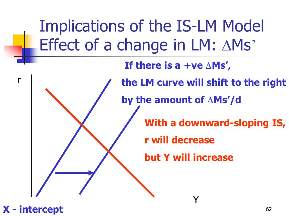 62 Implications of the IS-LM Model Effect of a change in LM: Ms r Y X - intercept If there is a +ve Ms, the LM curve will shift to the right by the am