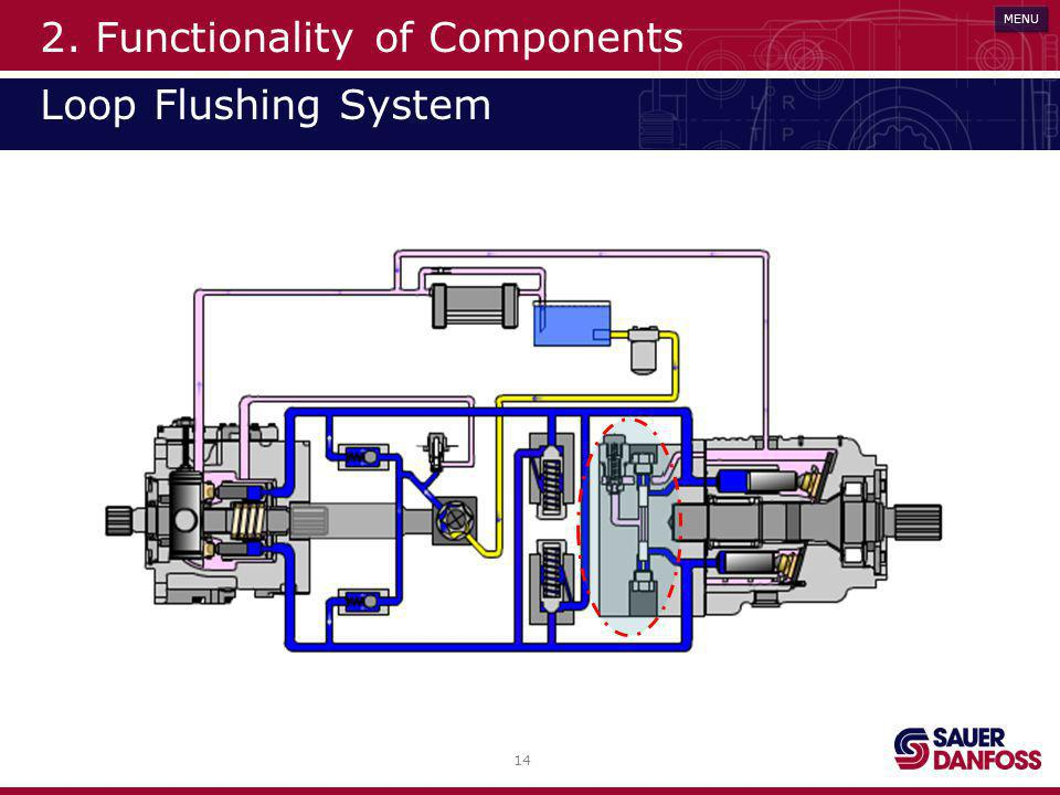 14 MENU 2. Functionality of Components Loop Flushing System