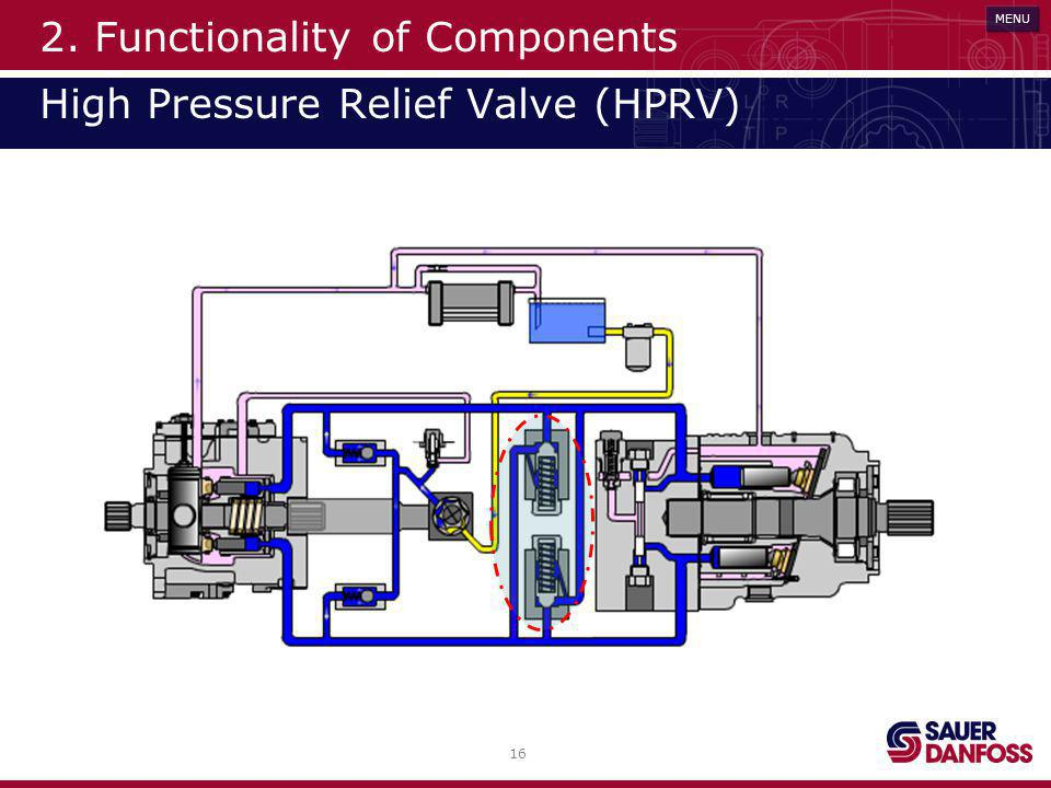 16 MENU 2. Functionality of Components High Pressure Relief Valve (HPRV)