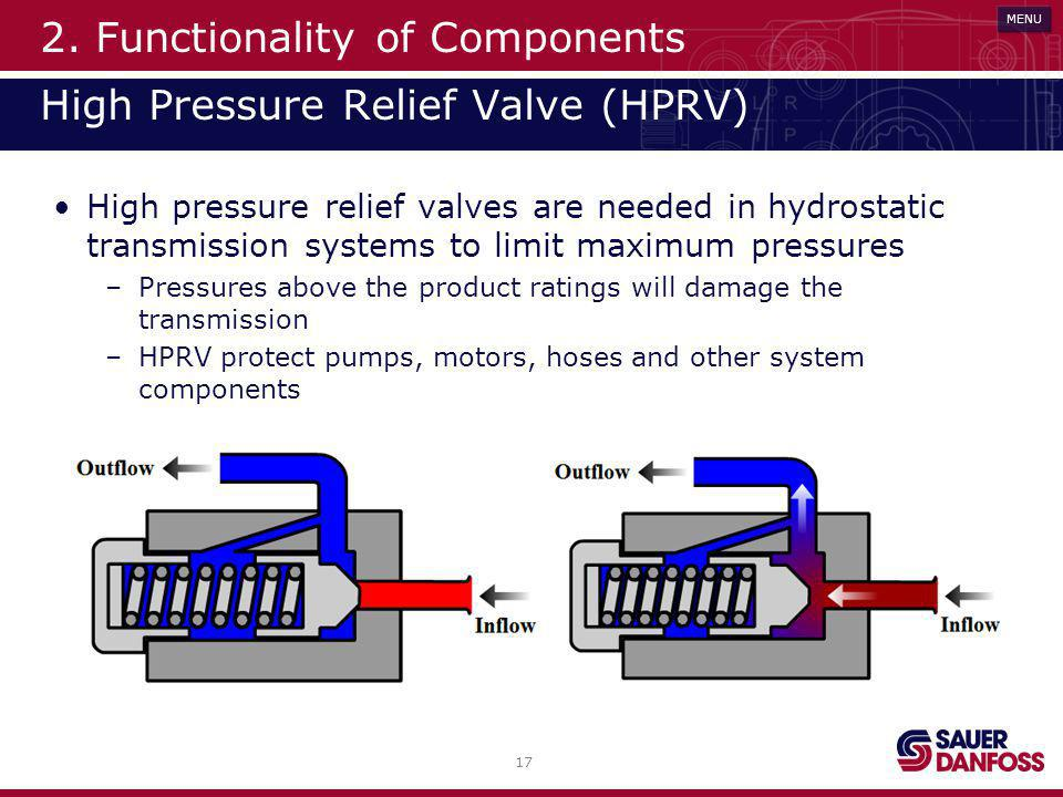 17 MENU 2. Functionality of Components High Pressure Relief Valve (HPRV) High pressure relief valves are needed in hydrostatic transmission systems to