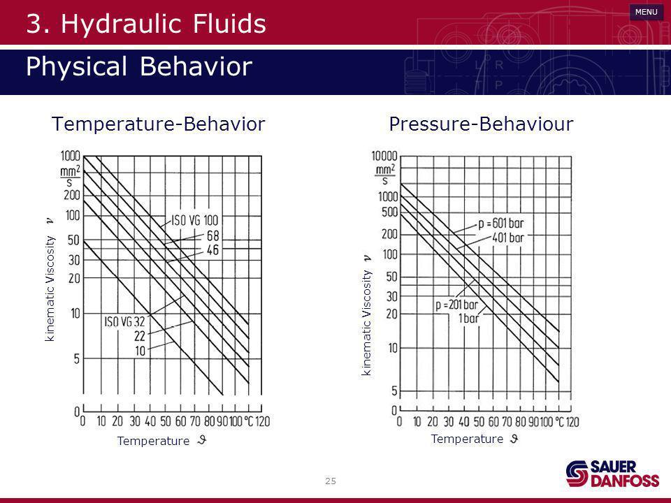 25 MENU 3. Hydraulic Fluids Physical Behavior Temperature-BehaviorPressure-Behaviour Temperature kinematic Viscosity