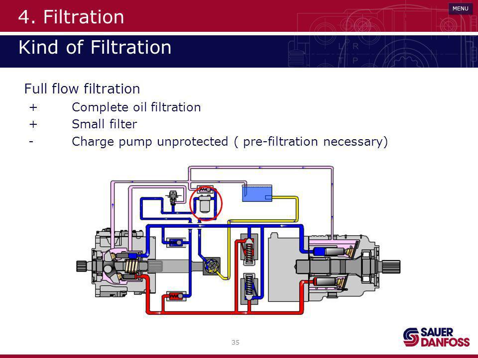 35 MENU 4. Filtration Kind of Filtration Full flow filtration +Complete oil filtration +Small filter - Charge pump unprotected ( pre-filtration necess