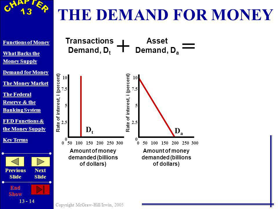 13 - 13 Copyright McGraw-Hill/Irwin, 2005 Functions of Money What Backs the Money Supply Demand for Money The Money Market The Federal Reserve & the Banking System FED Functions & the Money Supply Key Terms Previous Slide Next Slide End Show + Transactions Demand, D t Rate of interest, i (percent) Amount of money demanded (billions of dollars) DtDt 10 7.5 5 2.5 0 0 50 100 150 200 250 300 THE DEMAND FOR MONEY
