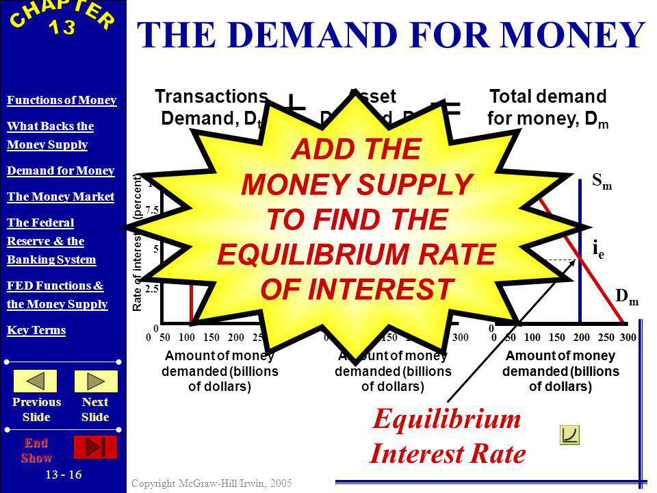 13 - 15 Copyright McGraw-Hill/Irwin, 2005 Functions of Money What Backs the Money Supply Demand for Money The Money Market The Federal Reserve & the Banking System FED Functions & the Money Supply Key Terms Previous Slide Next Slide End Show += Transactions Demand, D t Asset Demand, D a Total demand for money, D m 0 50 100 150 200 250 300 Rate of interest, i (percent) Amount of money demanded (billions of dollars) DtDt 10 7.5 5 2.5 0 0 50 100 150 200 250 300 THE DEMAND FOR MONEY Rate of interest, i (percent) Amount of money demanded (billions of dollars) 10 7.5 5 2.5 0 DaDa Rate of interest, i (percent) Amount of money demanded (billions of dollars) 0 50 100 150 200 250 300 10 7.5 5 2.5 0 DmDm