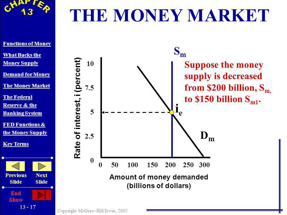13 - 16 Copyright McGraw-Hill/Irwin, 2005 Functions of Money What Backs the Money Supply Demand for Money The Money Market The Federal Reserve & the Banking System FED Functions & the Money Supply Key Terms Previous Slide Next Slide End Show += Transactions Demand, D t Asset Demand, D a Total demand for money, D m 0 50 100 150 200 250 300 Rate of interest, i (percent) Amount of money demanded (billions of dollars) DtDt 10 7.5 5 2.5 0 0 50 100 150 200 250 300 THE DEMAND FOR MONEY Rate of interest, i (percent) Amount of money demanded (billions of dollars) 10 7.5 5 2.5 0 DaDa Rate of interest, i (percent) Amount of money demanded (billions of dollars) 0 50 100 150 200 250 300 10 7.5 5 2.5 0 SmSm Equilibrium Interest Rate ieie Rate of interest, i (percent) Amount of money demanded (billions of dollars) 0 50 100 150 200 250 300 10 7.5 5 2.5 0 DmDm ADD THE MONEY SUPPLY TO FIND THE EQUILIBRIUM RATE OF INTEREST