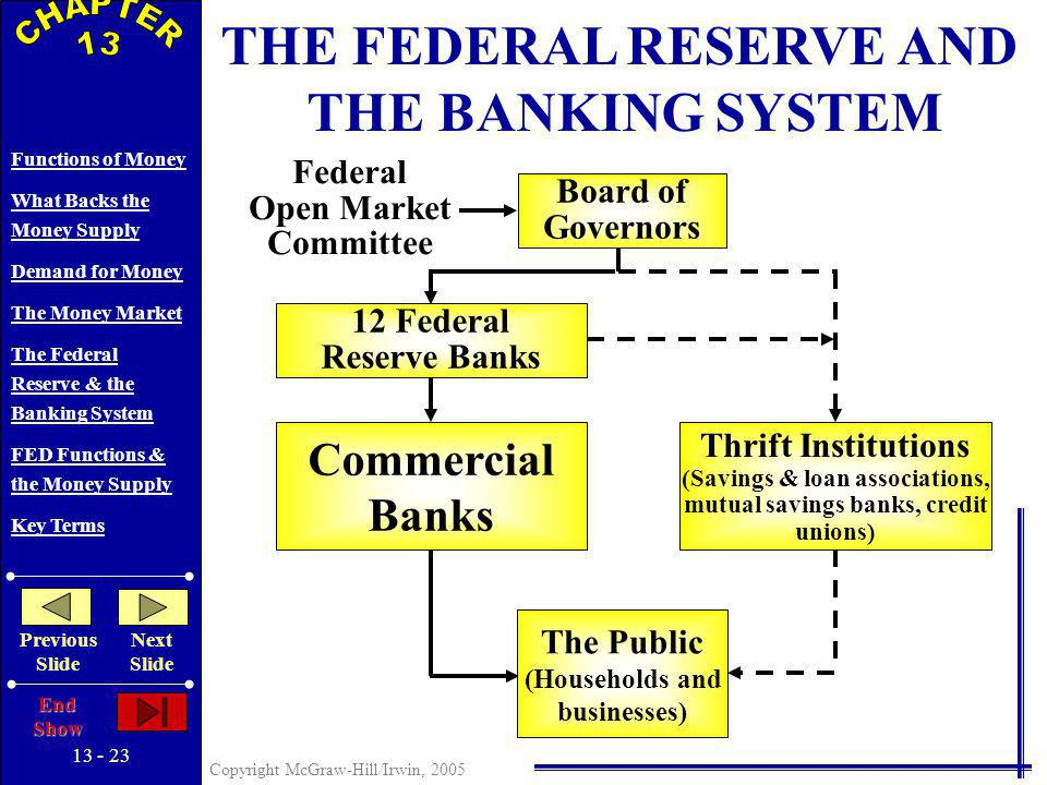 13 - 22 Copyright McGraw-Hill/Irwin, 2005 Functions of Money What Backs the Money Supply Demand for Money The Money Market The Federal Reserve & the Banking System FED Functions & the Money Supply Key Terms Previous Slide Next Slide End Show Centralization and Public Control Board of Governors Assistance & Advice Federal Open Market Committee (FOMC) The 12 Federal Reserve Banks Central Bank Role Quasi-Public Banks Bankers Banks Commercial Banks & Thrifts THE FEDERAL RESERVE AND THE BANKING SYSTEM