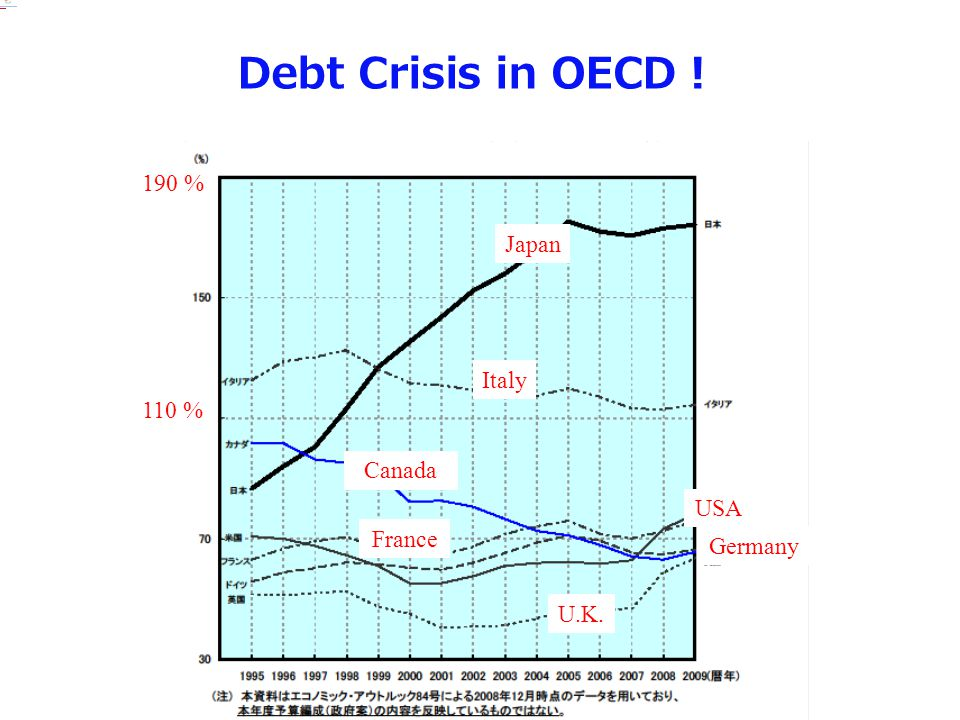 of annual gross domestic product.gross domestic productof annual gross domestic product.gross domestic product Debt Crisis in OECD Japan Italy USA France Germany Canada U.K.