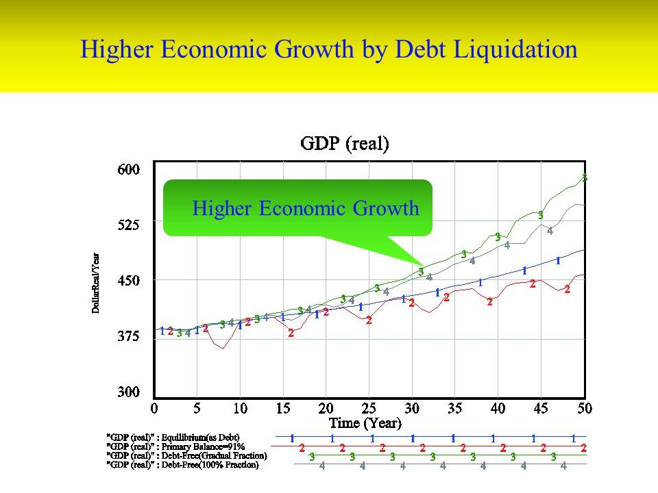 Higher Economic Growth by Debt Liquidation Higher Economic Growth