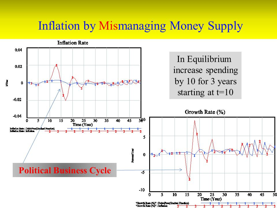 Inflation by Mismanaging Money Supply In Equilibrium increase spending by 10 for 3 years starting at t=10 Political Business Cycle