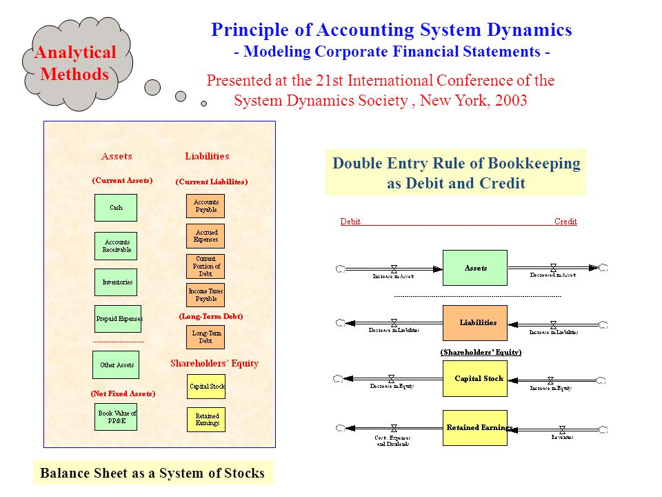 Principle of Accounting System Dynamics - Modeling Corporate Financial Statements - Presented at the 21st International Conference of the System Dynamics Society, New York, 2003 Balance Sheet as a System of Stocks Double Entry Rule of Bookkeeping as Debit and Credit Analytical Methods