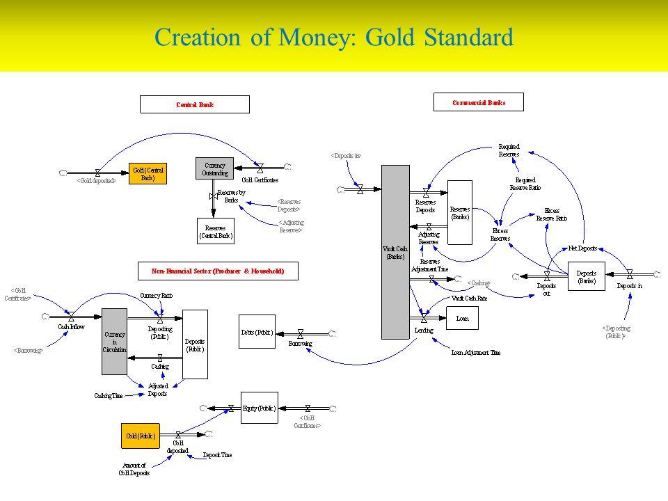 Creation of Money: Gold Standard
