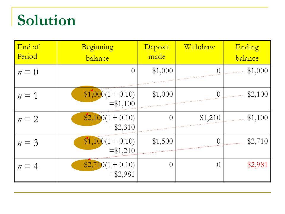 Solution End of Period Beginning balance Deposit made WithdrawEnding balance n = 0 0$1,0000 n = 1 $1,000(1 + 0.10) =$1,100 $1,0000$2,100 n = 2 $2,100(1 + 0.10) =$2,310 0$1,210$1,100 n = 3 $1,100(1 + 0.10) =$1,210 $1,5000$2,710 n = 4 $2,710(1 + 0.10) =$2,981 00$2,981