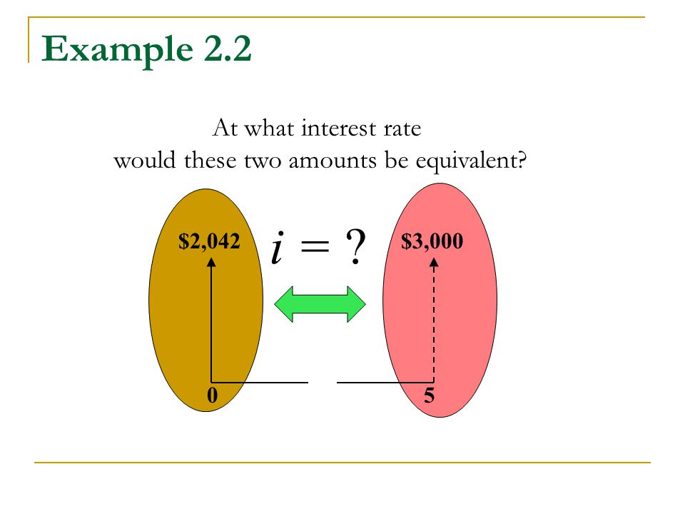 Example 2.2 $3,000$2,042 50 At what interest rate would these two amounts be equivalent i =
