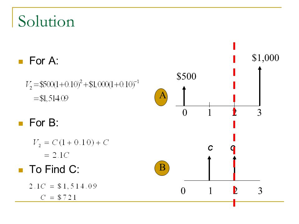 Solution For A: For B: To Find C: $500 $1,000 0 1 2 3 A B CC