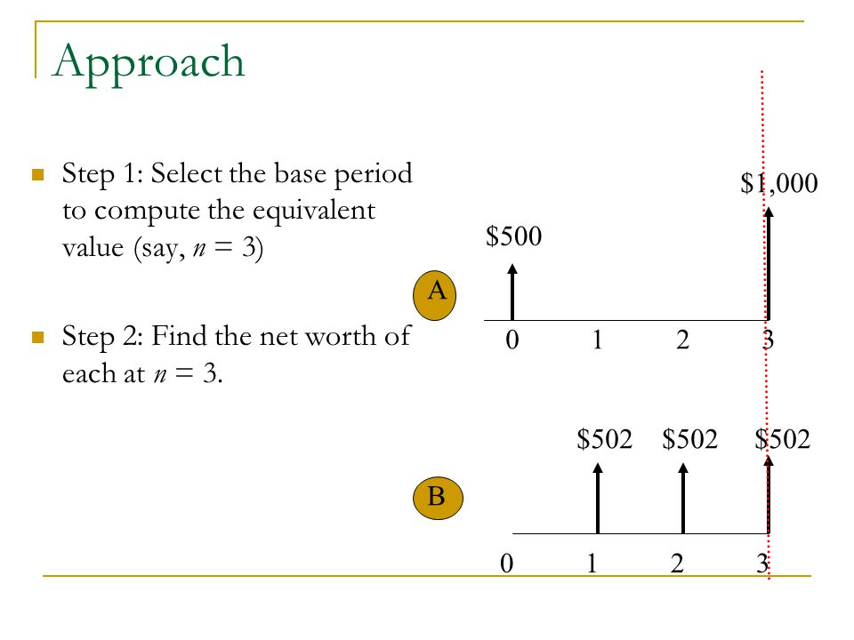 Approach Step 1: Select the base period to compute the equivalent value (say, n = 3) Step 2: Find the net worth of each at n = 3.