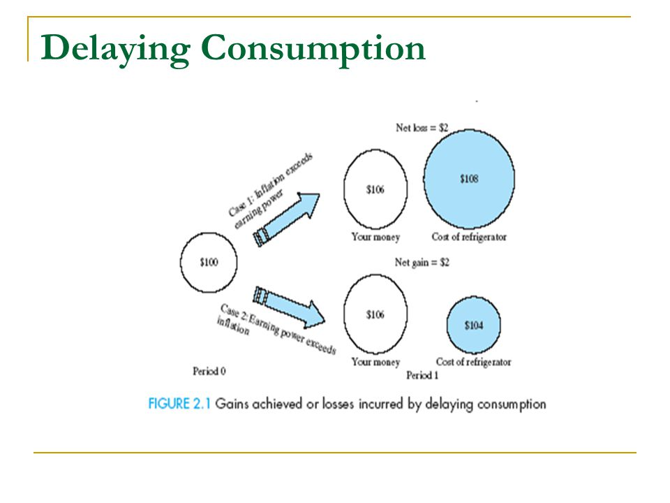 Delaying Consumption