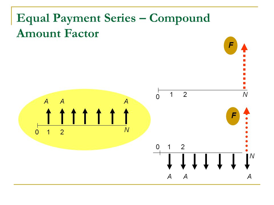 Equal Payment Series – Compound Amount Factor 012 N 0 12N AAA F 012 N AAA F