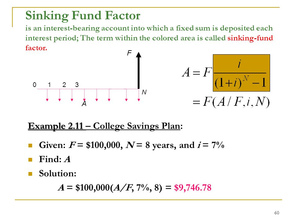 60 Sinking Fund Factor is an interest-bearing account into which a fixed sum is deposited each interest period; The term within the colored area is called sinking-fund factor.