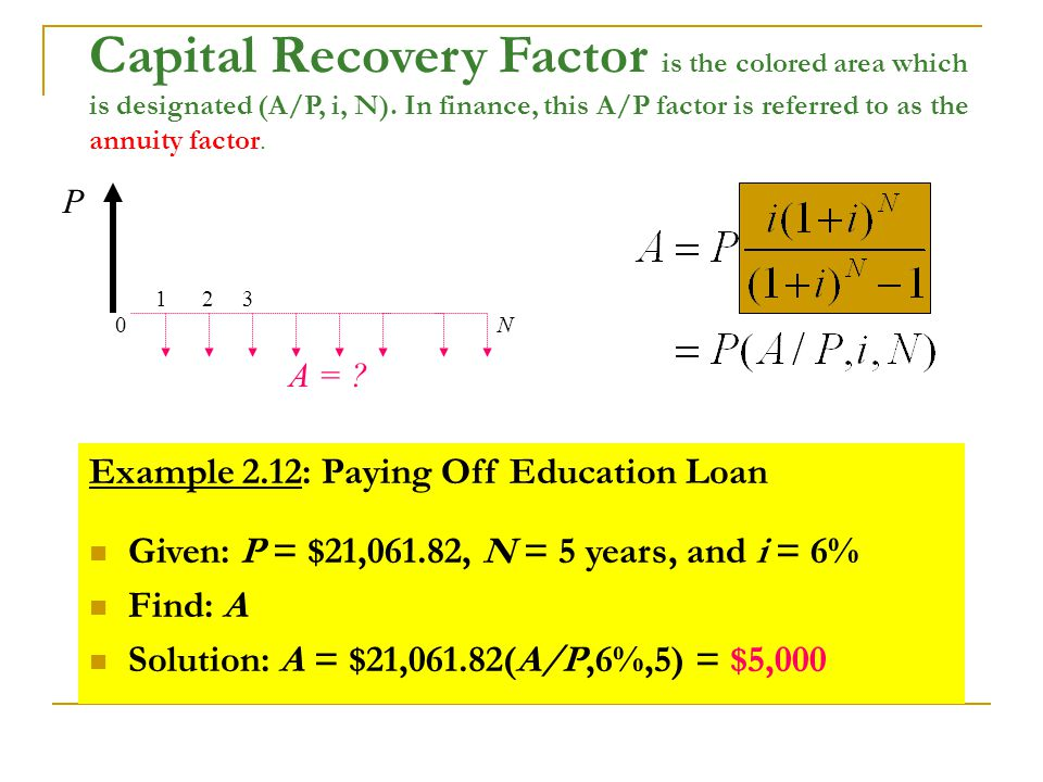Capital Recovery Factor is the colored area which is designated (A/P, i, N).