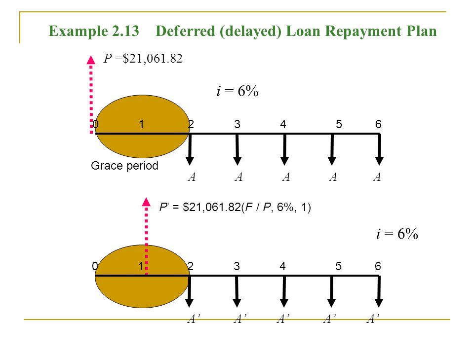 P =$21,061.82 0 1 2 3 4 5 6 A A A A A i = 6% 0 1 2 3 4 5 6 A A A A A i = 6% P = $21,061.82(F / P, 6%, 1) Grace period Example 2.13 Deferred (delayed) Loan Repayment Plan