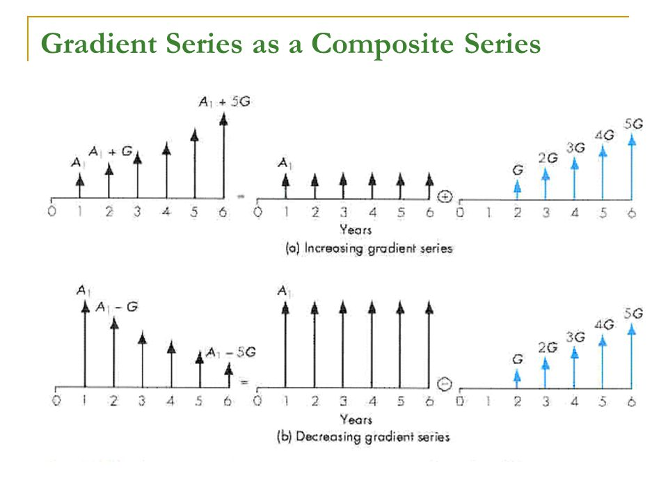 Gradient Series as a Composite Series