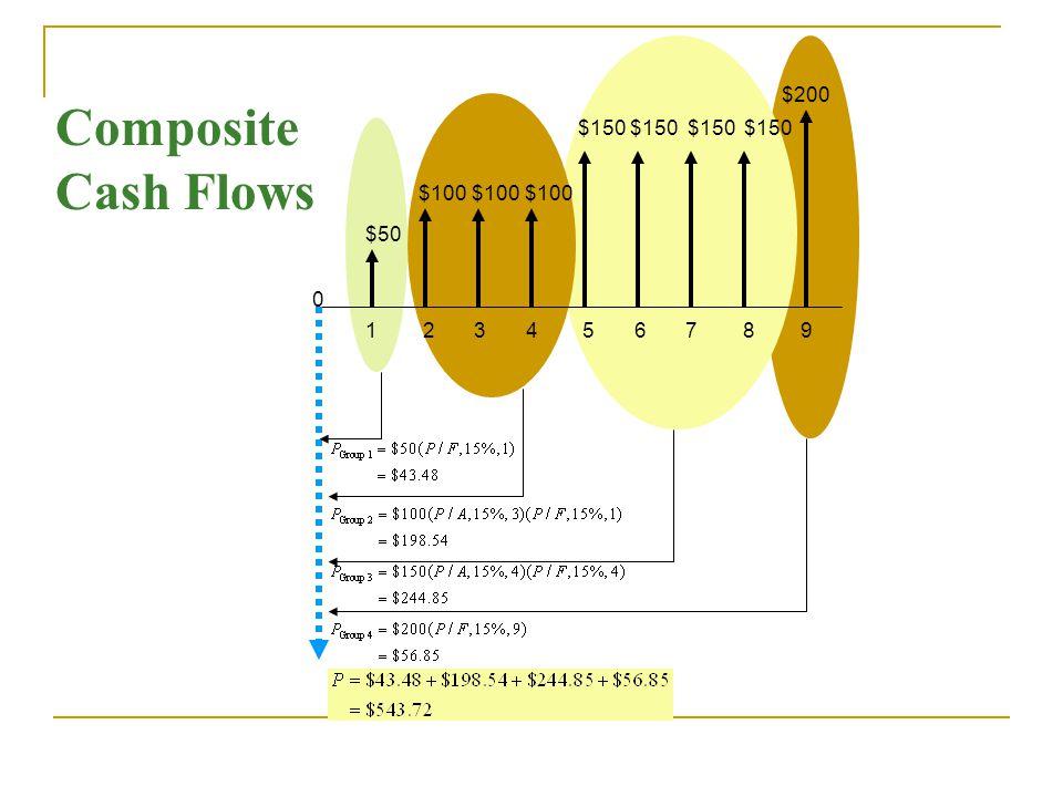 $50 $100 $150 $150 $200 0 1 2 3 4 5 6 7 8 9 Composite Cash Flows