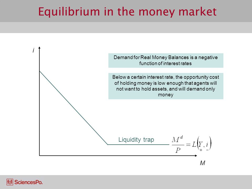 Equilibrium in the money market i Demand for Real Money Balances is a negative function of interest rates Liquidity trap M Below a certain interest ra