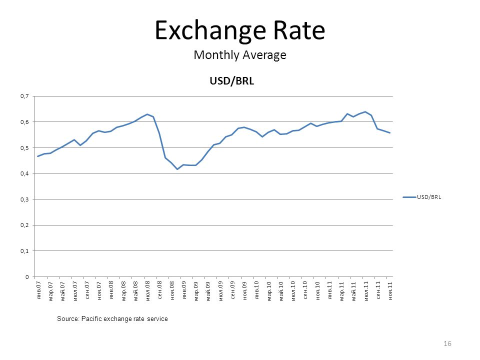 Exchange Rate Monthly Average 16 Source: Pacific exchange rate service