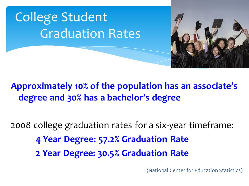 Approximately 10% of the population has an associates degree and 30% has a bachelors degree 2008 college graduation rates for a six-year timeframe: 4