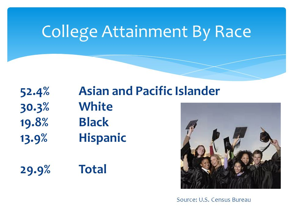 52.4%Asian and Pacific Islander 30.3%White 19.8%Black 13.9%Hispanic 29.9%Total Source: U.S. Census Bureau College Attainment By Race