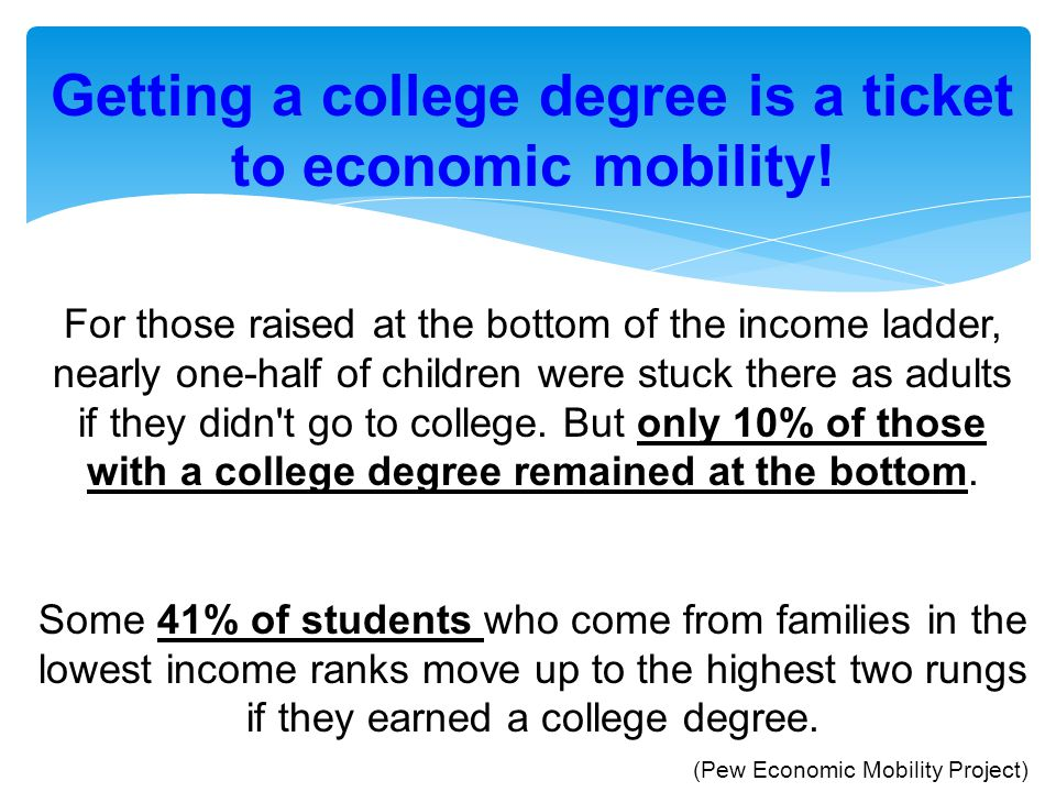 Getting a college degree is a ticket to economic mobility! For those raised at the bottom of the income ladder, nearly one-half of children were stuck