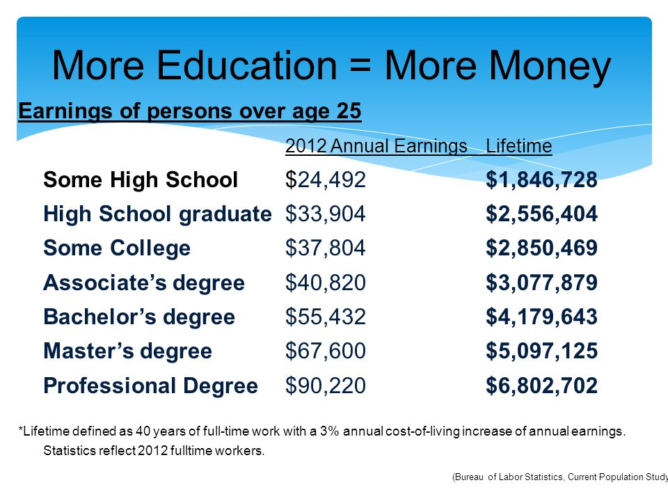 More Education = More Money Earnings of persons over age 25 2012 Annual EarningsLifetime Some High School $24,492$1,846,728 High School graduate $33,9