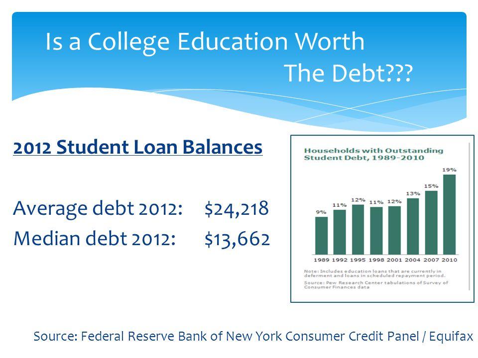 2012 Student Loan Balances Average debt 2012:$24,218 Median debt 2012:$13,662 Source: Federal Reserve Bank of New York Consumer Credit Panel / Equifax