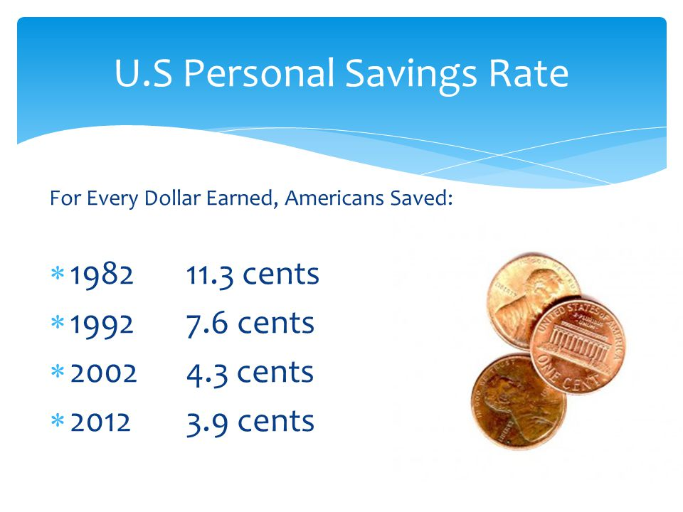 For Every Dollar Earned, Americans Saved: 198211.3 cents 19927.6 cents 20024.3 cents 20123.9 cents U.S Personal Savings Rate