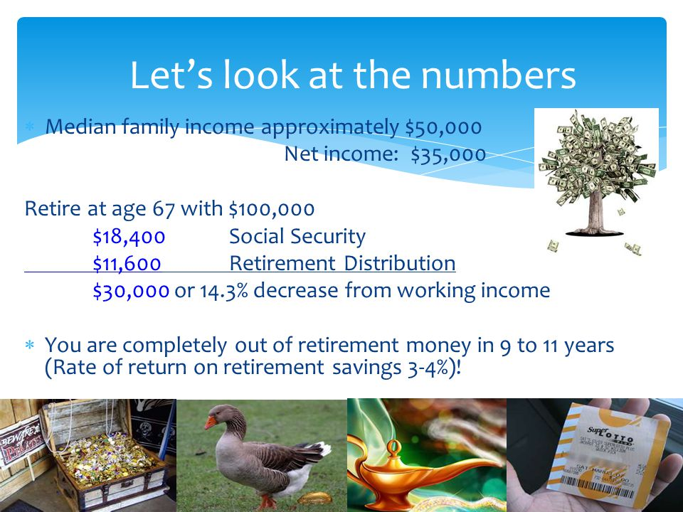 Median family income approximately $50,000 Net income: $35,000 Retire at age 67 with $100,000 $18,400Social Security $11,600Retirement Distribution $3