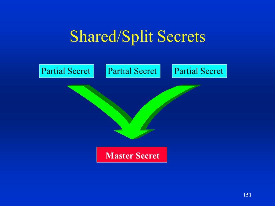 151 Shared/Split Secrets Partial Secret Master Secret Partial Secret