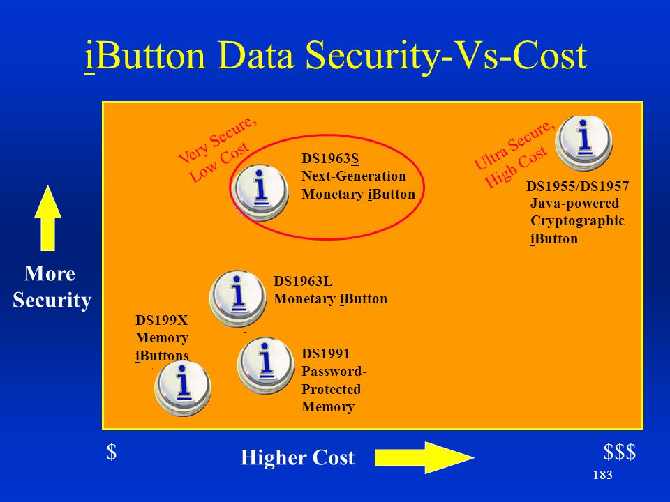 183 iButton Data Security-Vs-Cost More Security Higher Cost DS1991 Password- Protected Memory DS1963L Monetary iButton DS1955/DS1957 DS199X Memory iBu