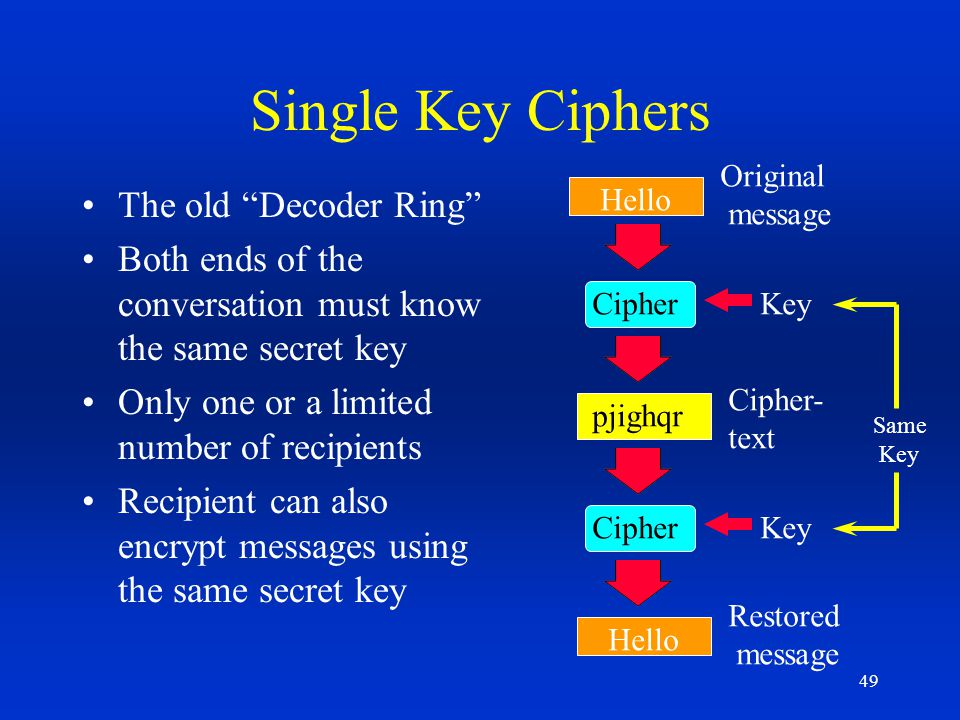 49 Single Key Ciphers The old Decoder Ring Both ends of the conversation must know the same secret key Only one or a limited number of recipients Reci