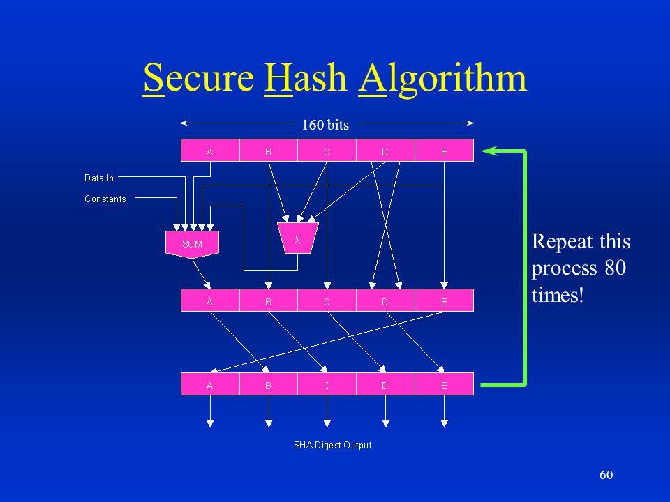 60 Secure Hash Algorithm Repeat this process 80 times! 160 bits