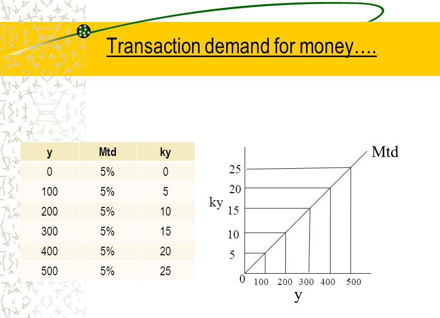 Transaction demand for money…. yMtdky 05%0 1005%5 2005%10 3005%15 4005%20 5005%25 Mtd 5 0 100 200 300 400 500 10 20 15 25 y ky