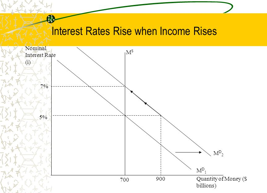 Interest Rates Rise when Income Rises 700 900 5% 7% MSMS MD2MD2 Quantity of Money ($ billions) Nominal Interest Rate (i) MD1MD1