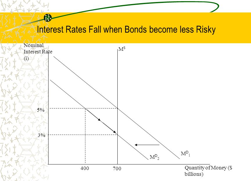 Interest Rates Fall when Bonds become less Risky 700 400 5% 3% MSMS MD2MD2 Quantity of Money ($ billions) Nominal Interest Rate (i) MD1MD1