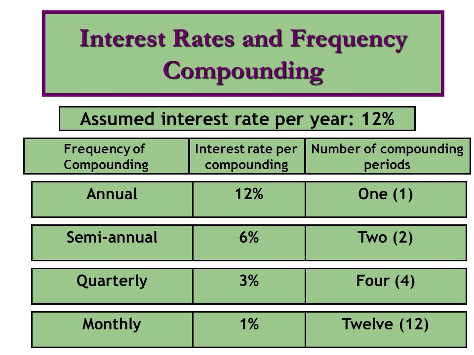 Frequency of Compounding Interest rate per compounding Number of compounding periods Assumed interest rate per year: 12% Annual12%One (1)Semi-annual6%