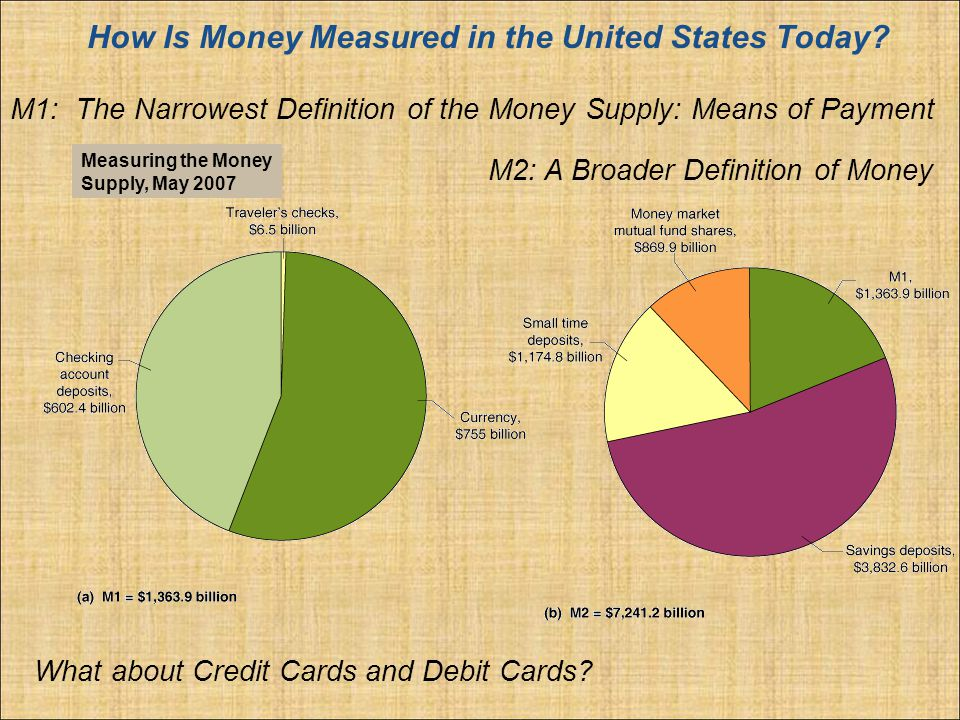 M1: The Narrowest Definition of the Money Supply: Means of Payment How Is Money Measured in the United States Today.