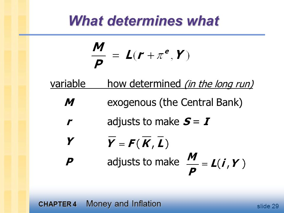 CHAPTER 4 Money and Inflation slide 29 What determines what variablehow determined (in the long run) Mexogenous (the Central Bank) radjusts to make S