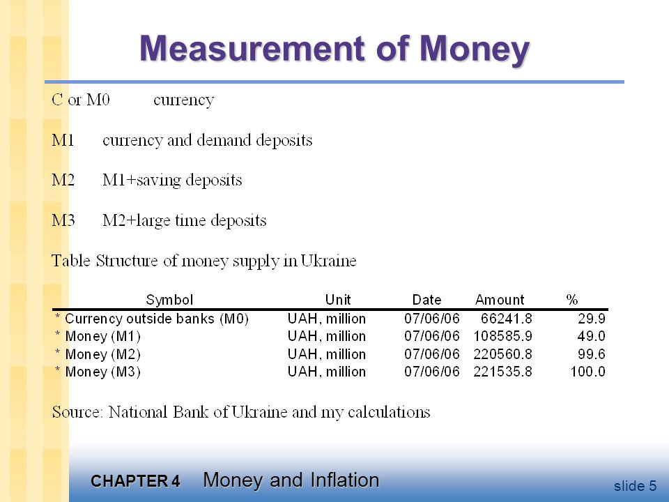 CHAPTER 4 Money and Inflation slide 26 Ex ante and ex post inflation Ex ante variable: e = expected inflation rate Ex post variable: = actual inflation rate (not known until after it has occurred) When lender and borrower agree on a nominal interest rate, they do not know what the rate of inflation is going to be, hence… Modified Fisher Effect: i=r+ e