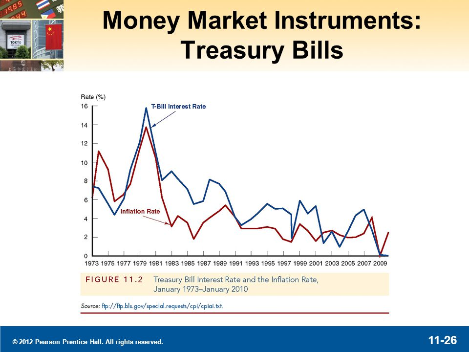 © 2012 Pearson Prentice Hall. All rights reserved. 11-26 Money Market Instruments: Treasury Bills