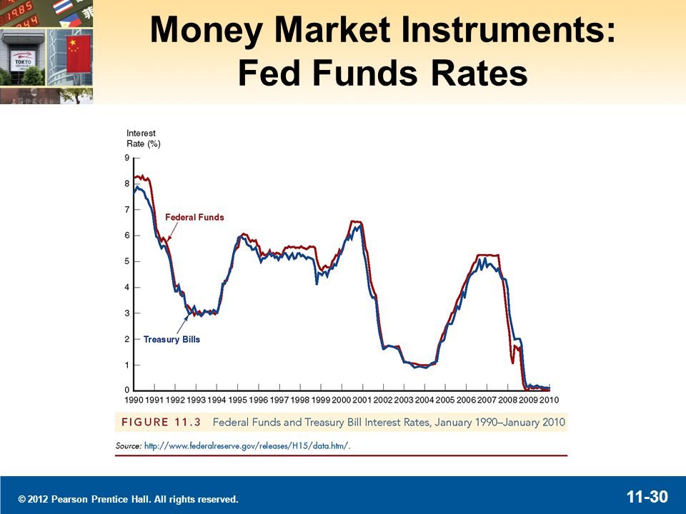 © 2012 Pearson Prentice Hall. All rights reserved. 11-30 Money Market Instruments: Fed Funds Rates