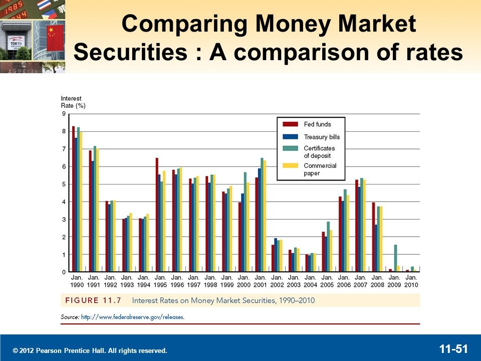 © 2012 Pearson Prentice Hall. All rights reserved. 11-51 Comparing Money Market Securities : A comparison of rates